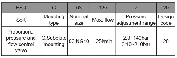 EBDG-series-proportional-pressure-ordering-details-tork-hydraulics-ترک-هیدرولیک