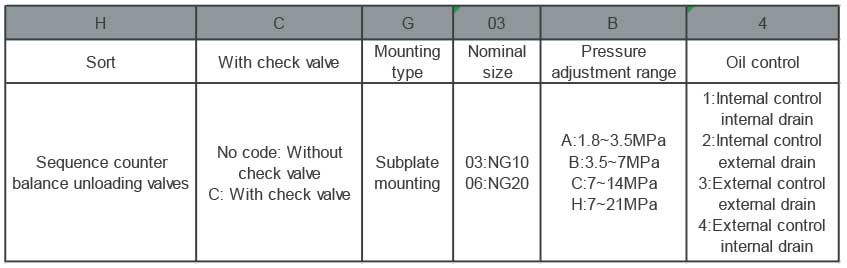 H(C)G-series-sequence-counter-balance-unloading-valves-ordering-details-tork-hydraulics-ترک-هیدرولیک