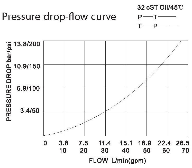 LT LTC series flow control valves LT04-00-00 pressure drop-flow curve torkhydraulics