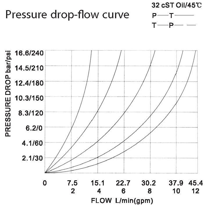LT LTC series flow control valves LT06-01-00 pressure drop-flow curve torkhydraulics