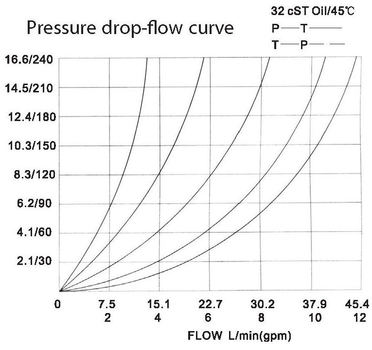 LT LTC series flow control valves LT06-01L-00 pressure drop-flow curve torkhydraulics