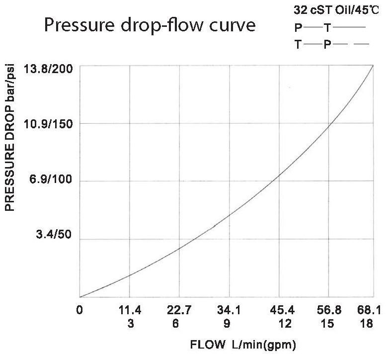 LT LTC series flow control valves LT12-00-00 pressure drop-flow curve torkhydraulics
