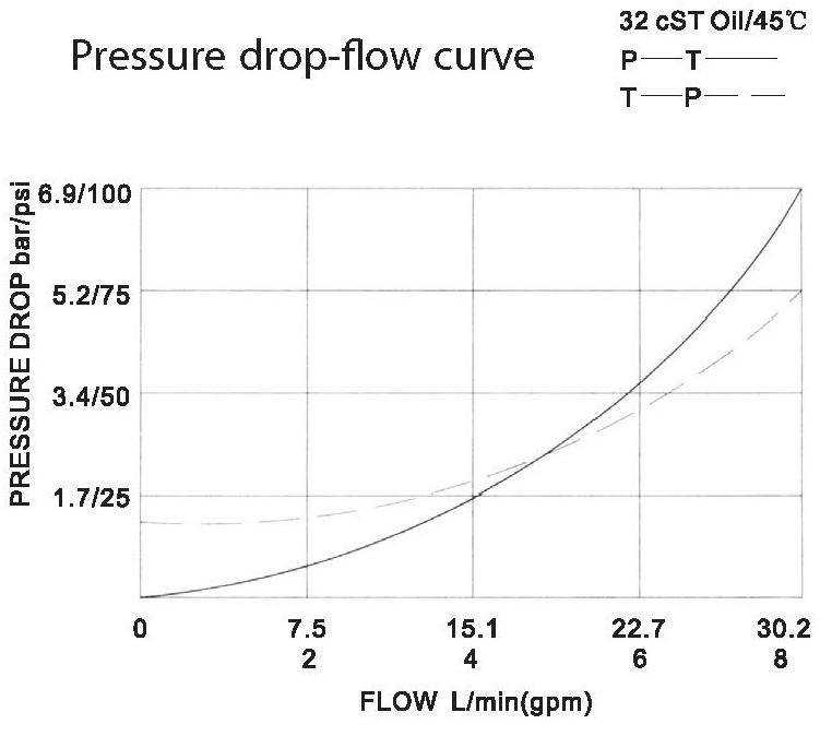 LT LTC series flow control valves LTC06-00-00 pressure drop-flow curve torkhydraulics