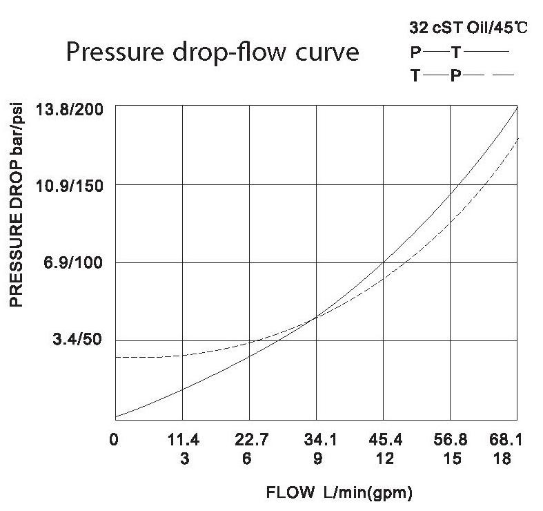 LT LTC series flow control valves LTC12-00-00 pressure drop-flow curve torkhydraulics