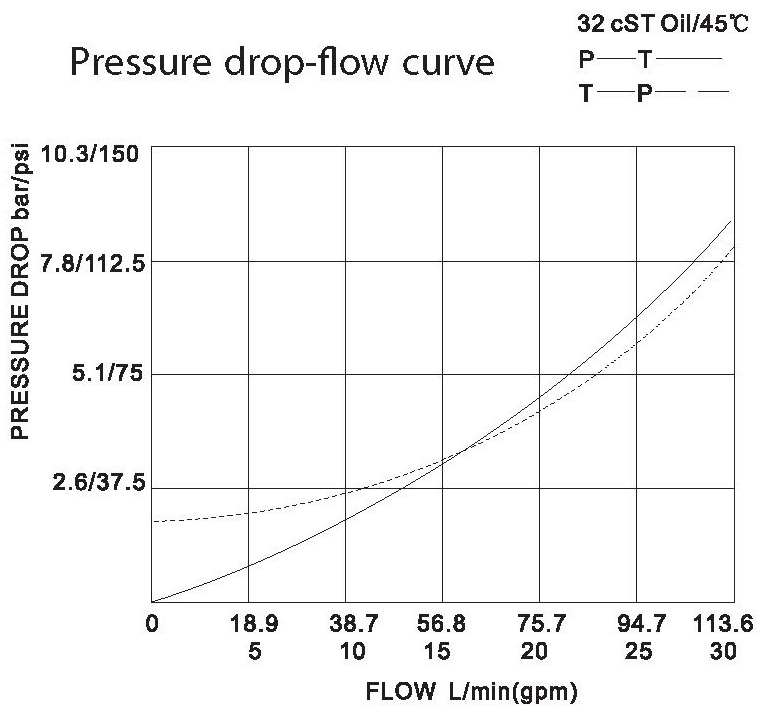 LT LTC series flow control valves LTC16-00-00 pressure drop-flow curve torkhydraulics