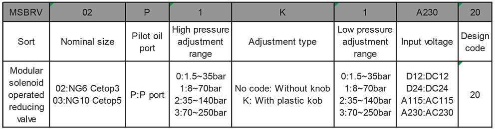 MSBRV-series-modular-solenoid-reducing-valves-Ordering-details