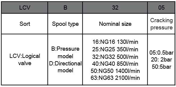 LCV-series-logical-cartridge-valves-ordering-details-tork-hydraulicS