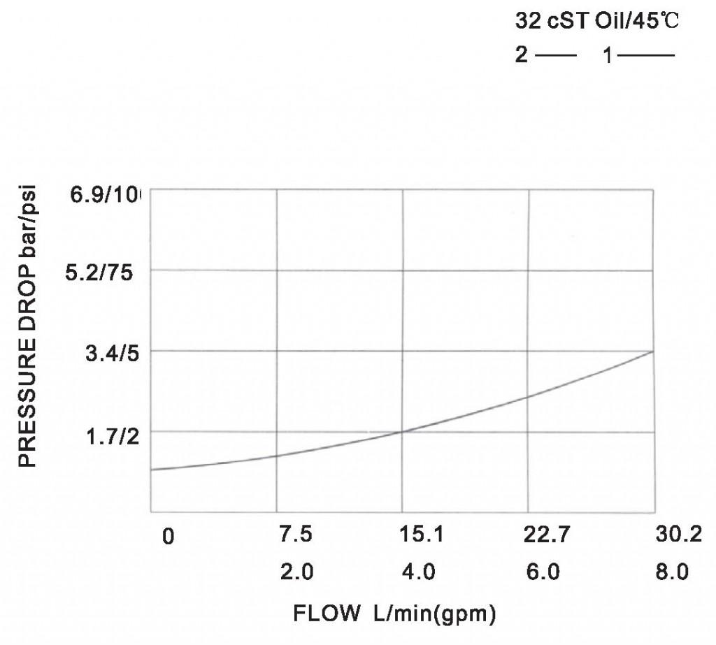 LCV06-01-00 pressure drop-flow curve torkhydraulics
