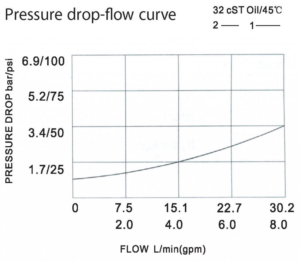 LCV06-02-00 pressure drop-flow curve torkhydraulics