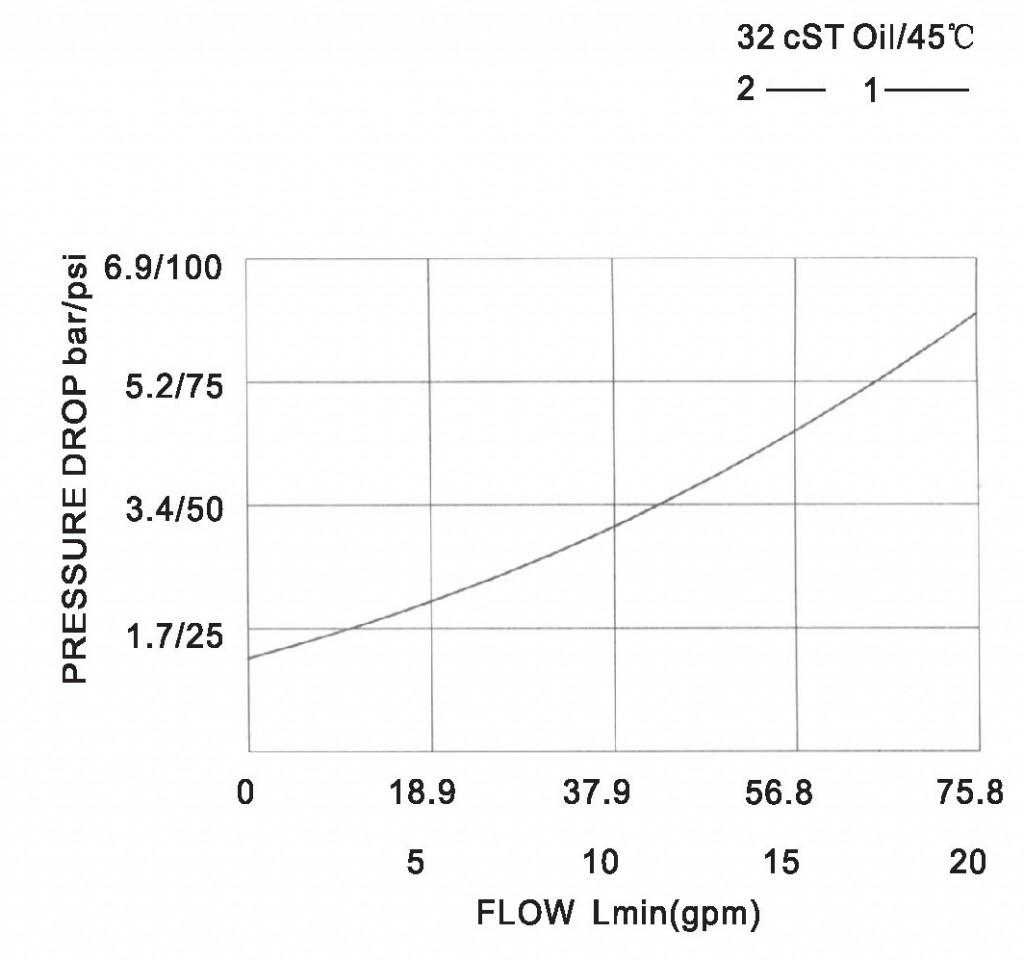 LCV10-01-00 pressure drop-flow curve torkhydraulics
