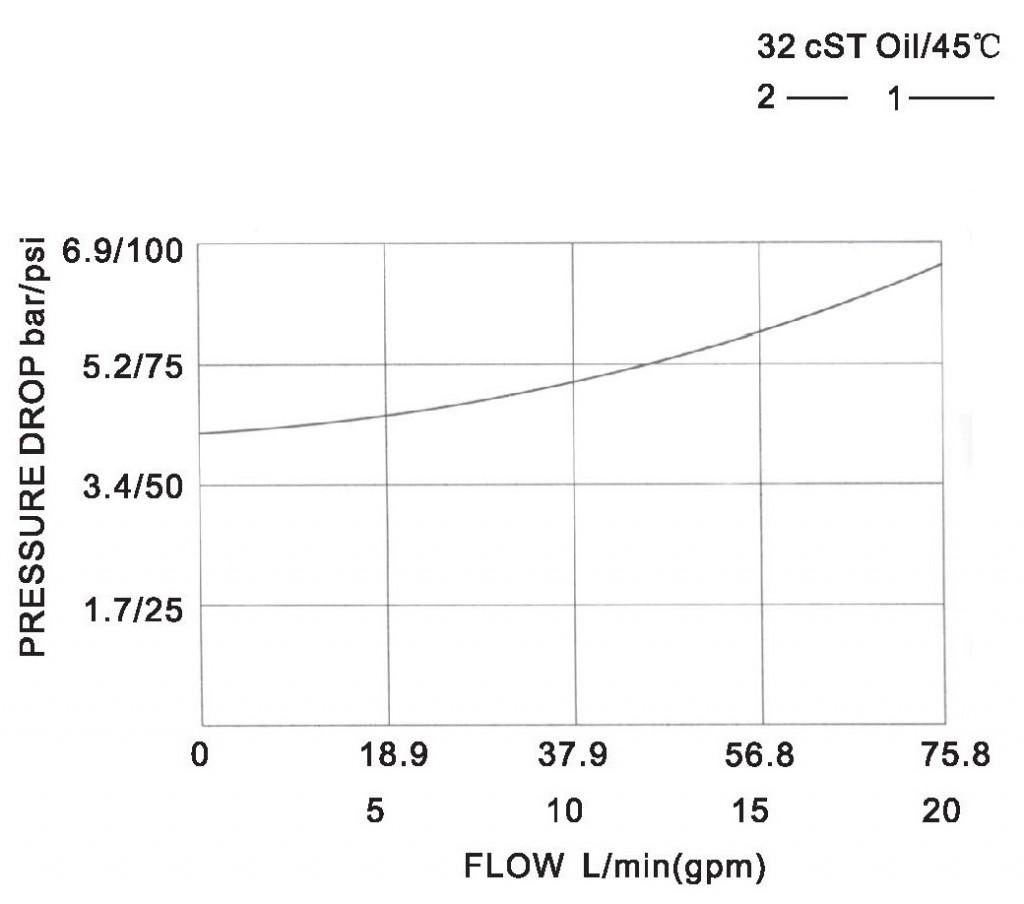 LCV10-05-00 pressure drop-flow curve torkhydraulics