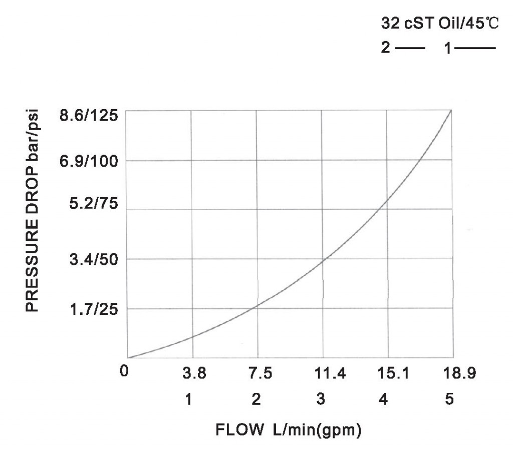 SF06-01-00 pressure drop-flow curve torkhydraulics