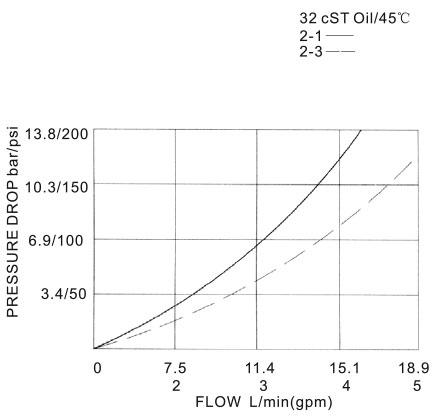 Three-way,two-position-HLSV-08-232H-00-Pressure-torkhydraulics