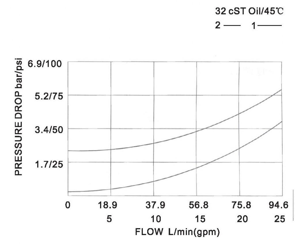 LCV12-01-00 pressure drop-flow curve torkhydraulics