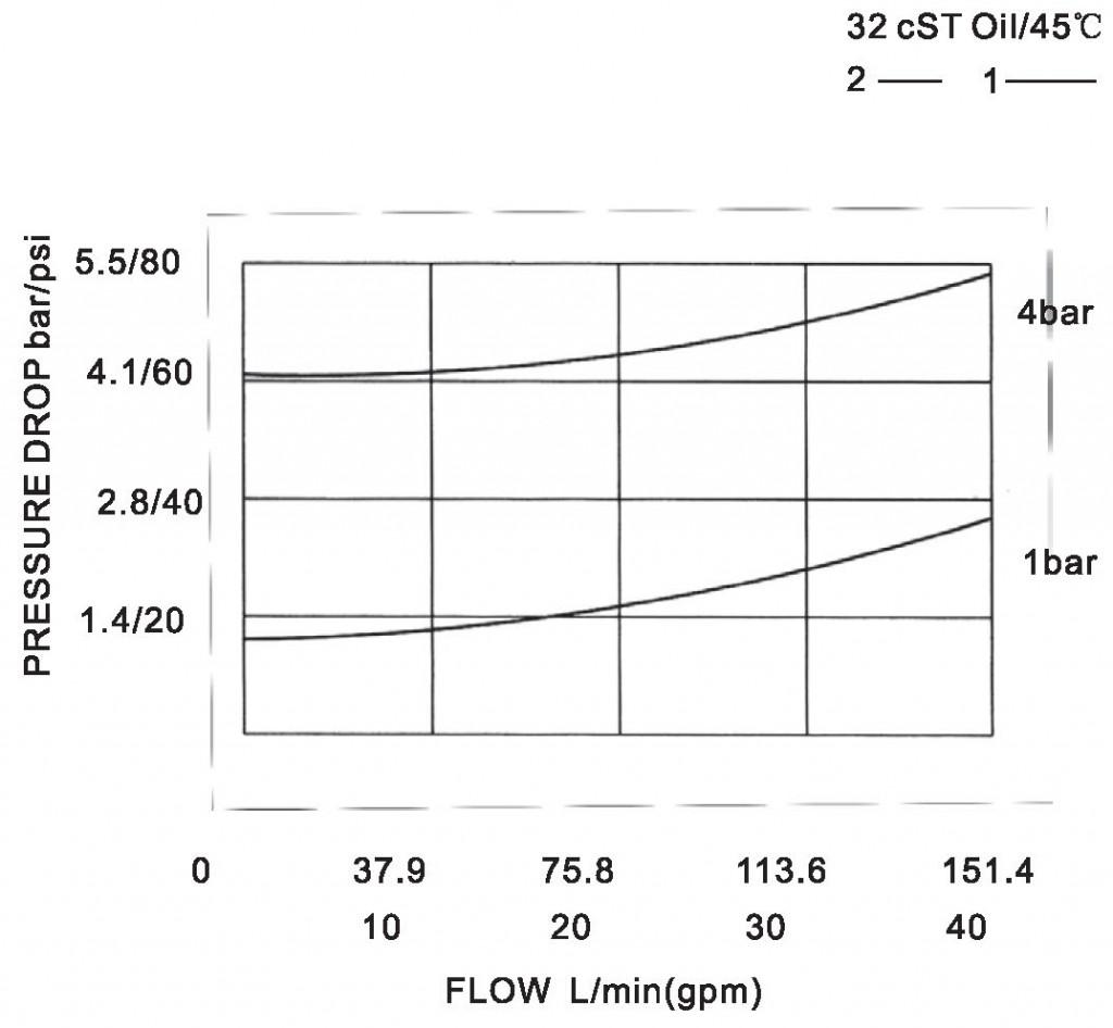 LCV16-00-00 pressure drop-flow curve torkhydraulics