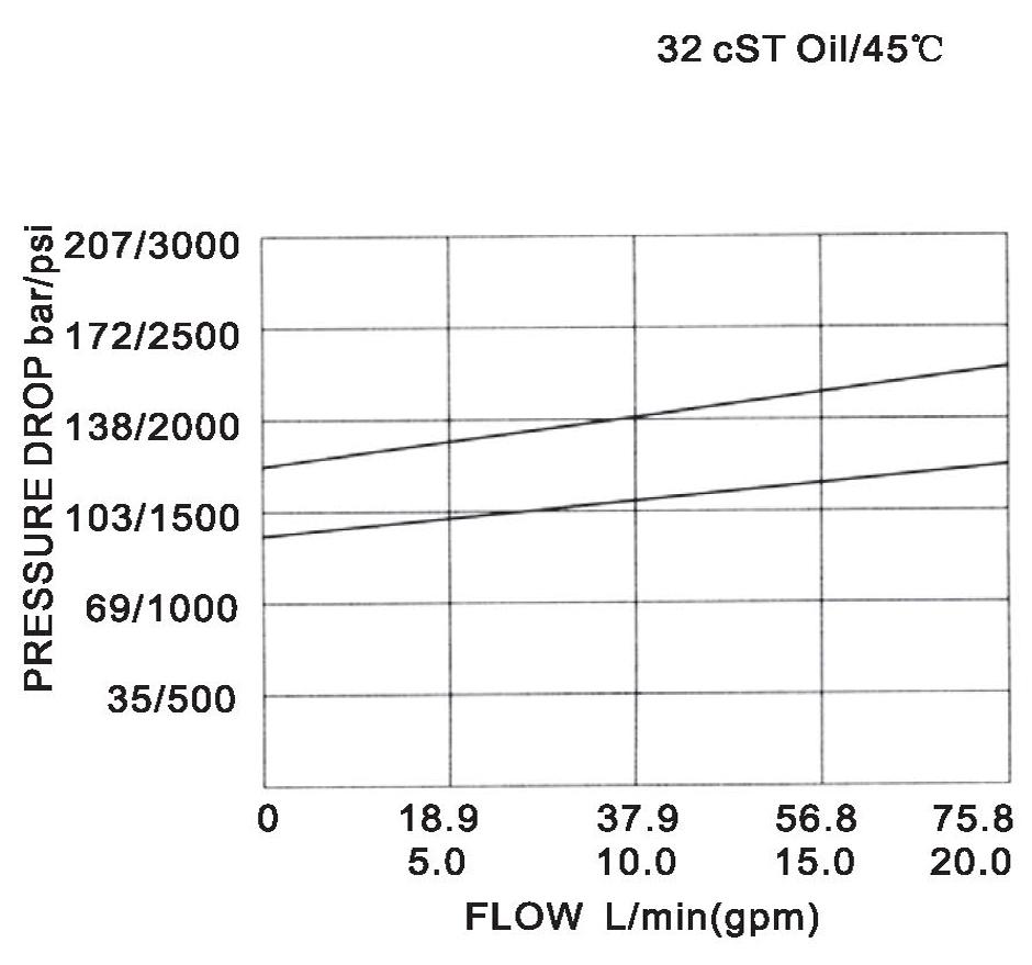 LR10-07-00 pressure drop-flow curve torkhydraulics