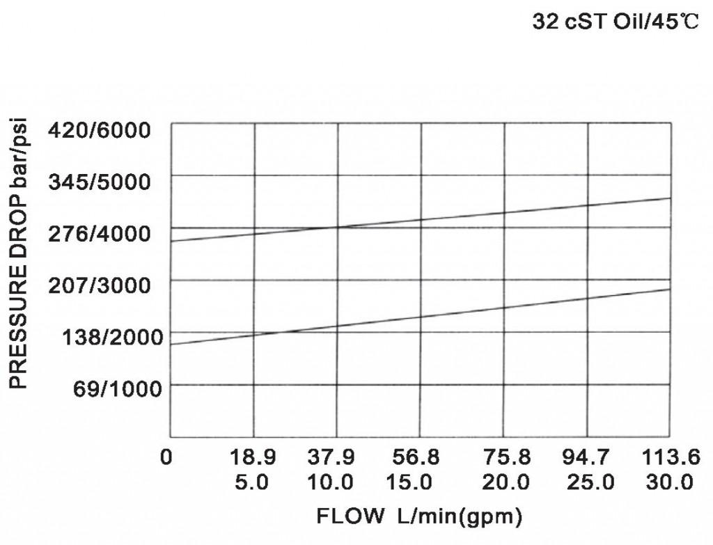 LR20-01-00 pressure drop-flow curve torkhydraulics