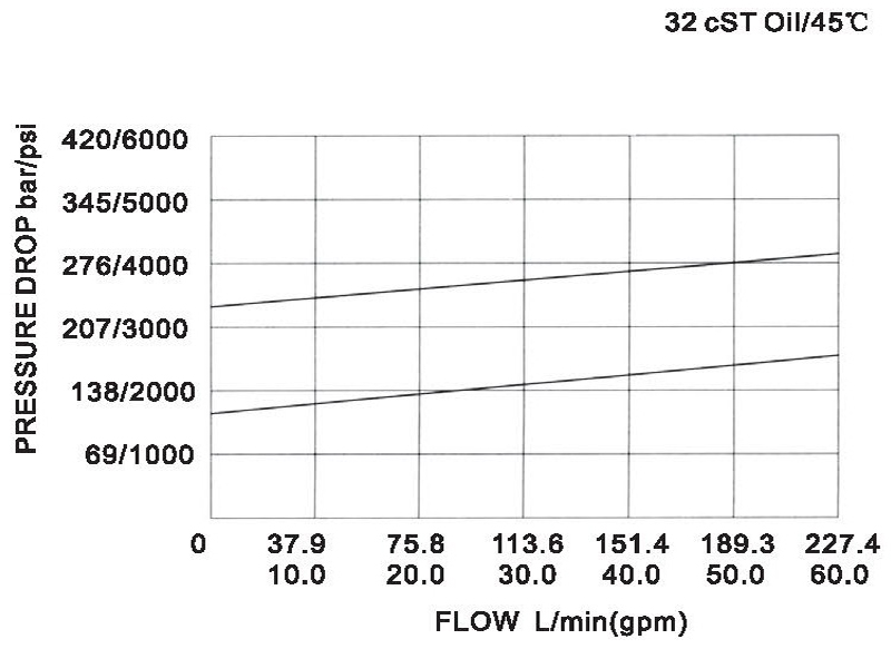 LR25-01-00 pressure drop-flow curve torkhydraulics