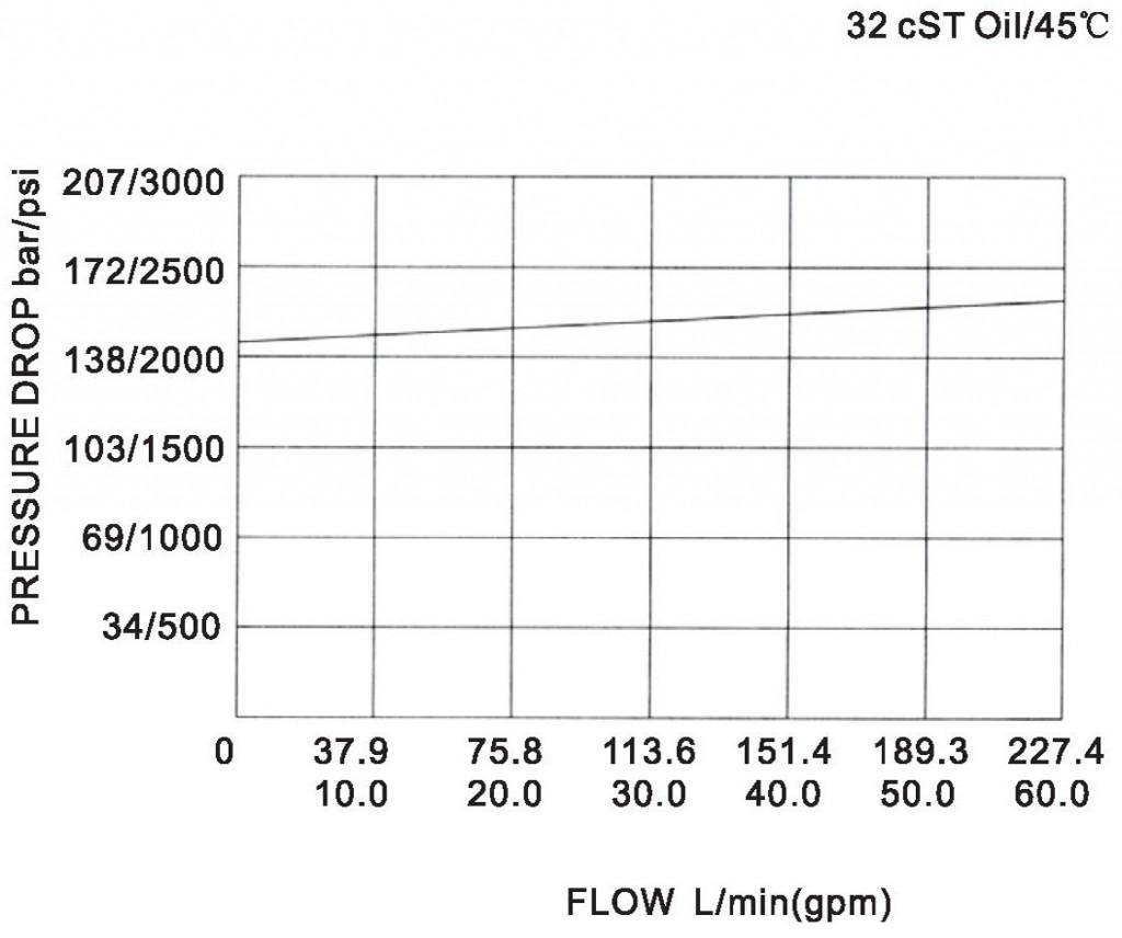 LR25-03-00 pressure drop-flow curve torkhydraulics