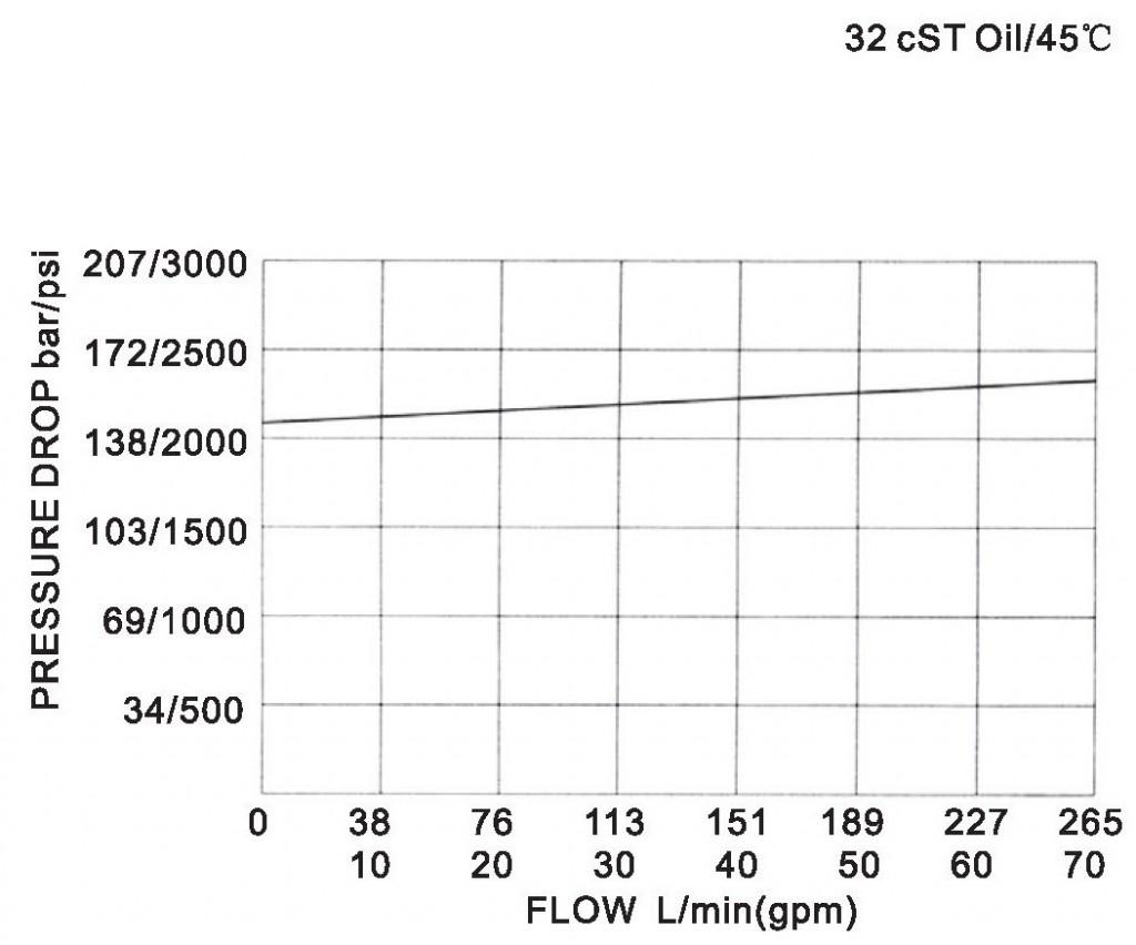LR32-01-00 pressure drop-flow curve torkhydraulics