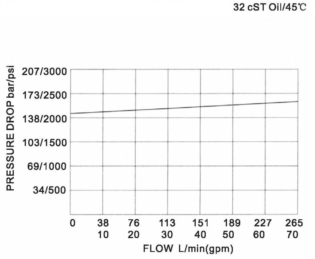 LR32-02-00 pressure drop-flow curve torkhydraulics
