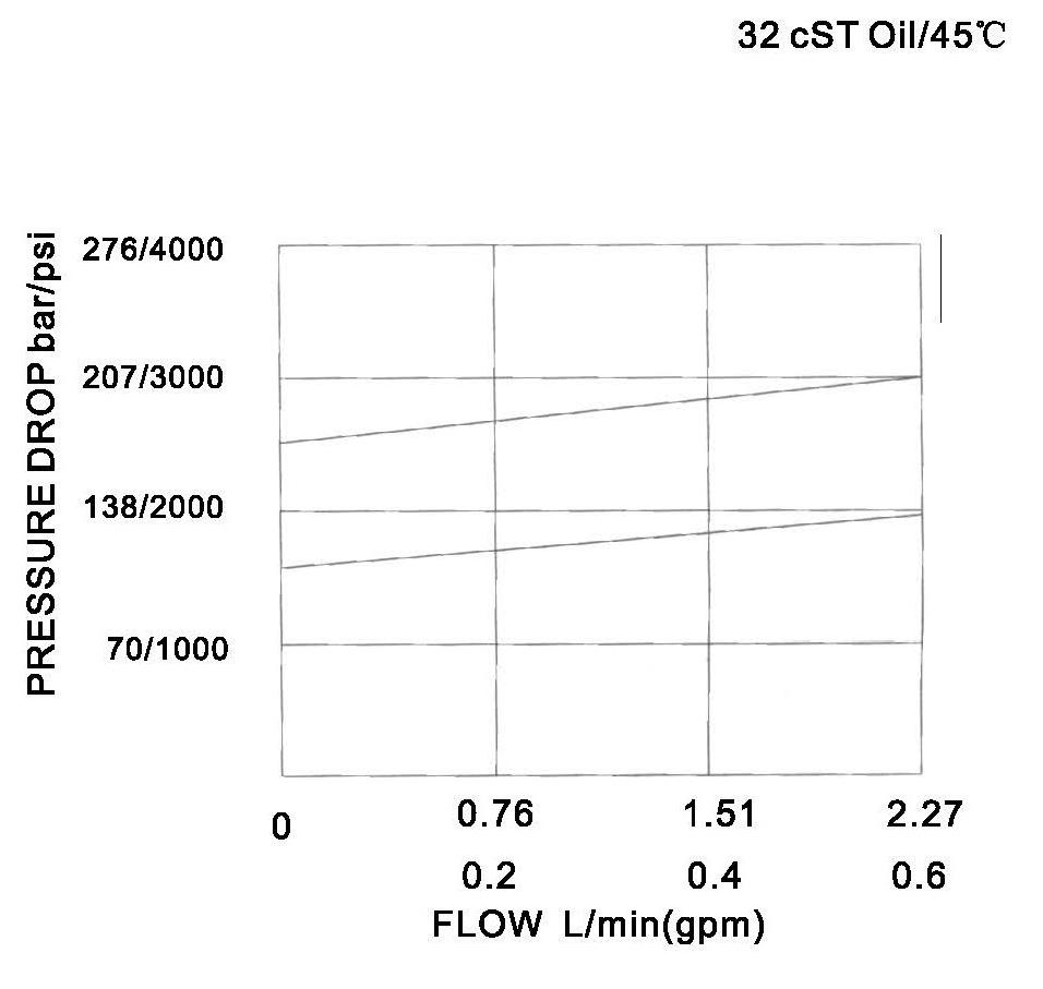 YF-04-01 pressure drop-flow curve torkhydraulics