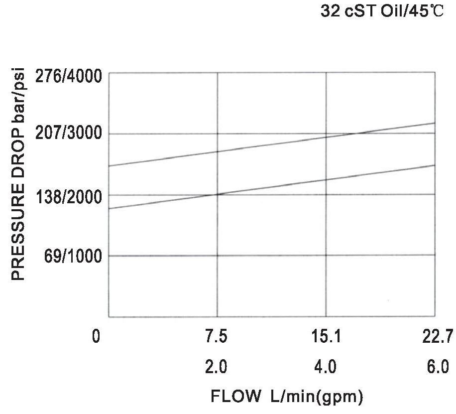 YF-04-05-00 pressure drop-flow curve torkhydraulics