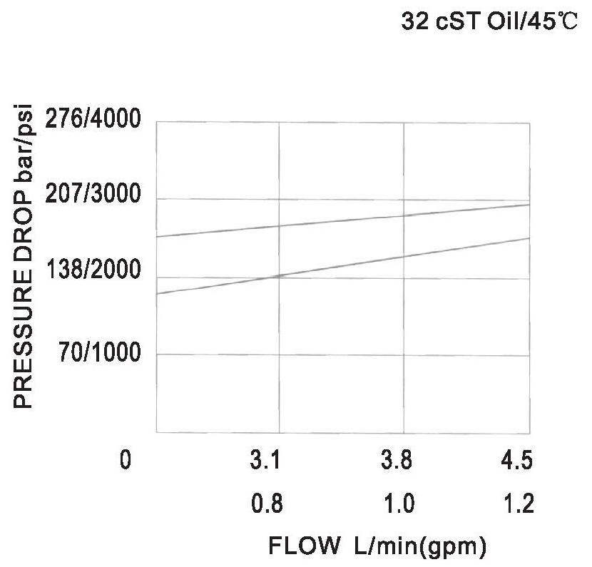 YF-04-06-00 pressure drop-flow curve torkhydraulics