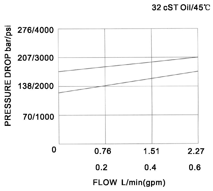 YF-04-10-00 pressure drop-flow curve torkhydraulics