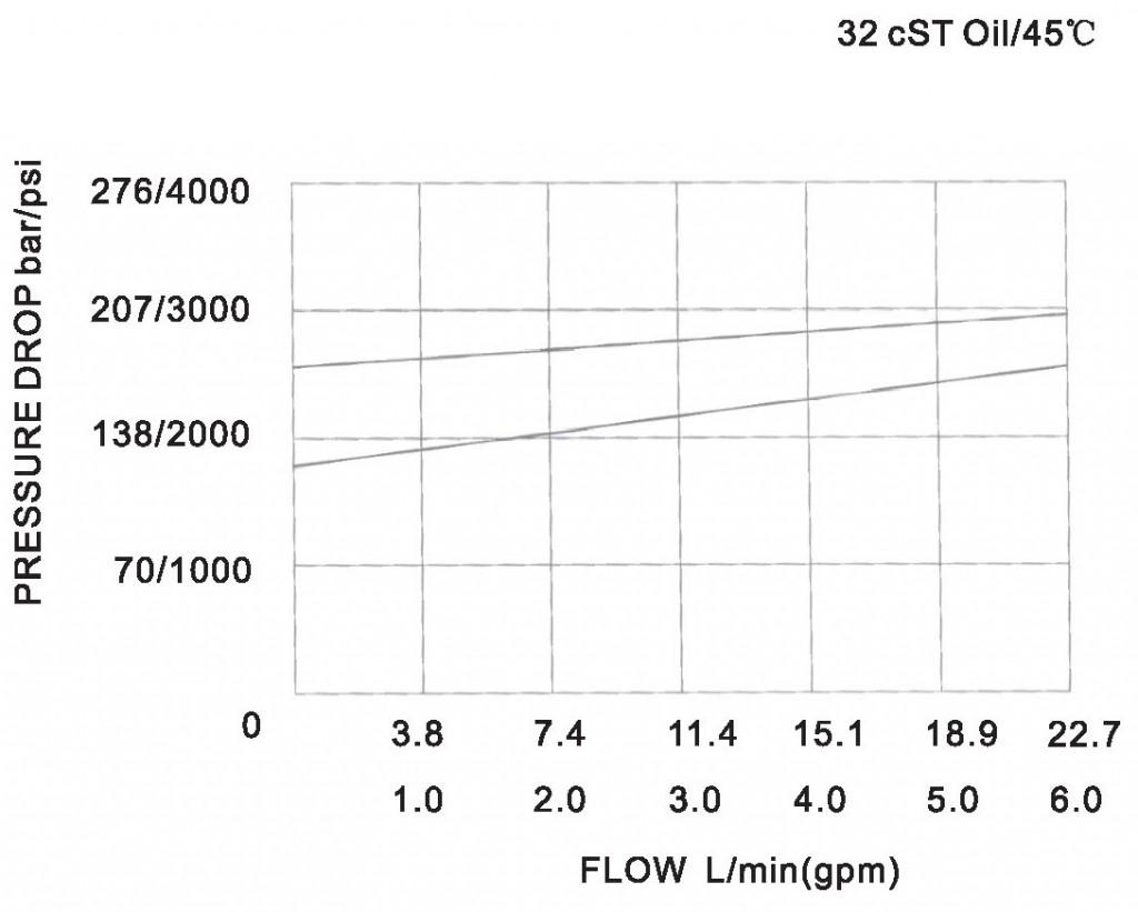 YF-08-00-00 pressure drop-flow curve torkhydraulics