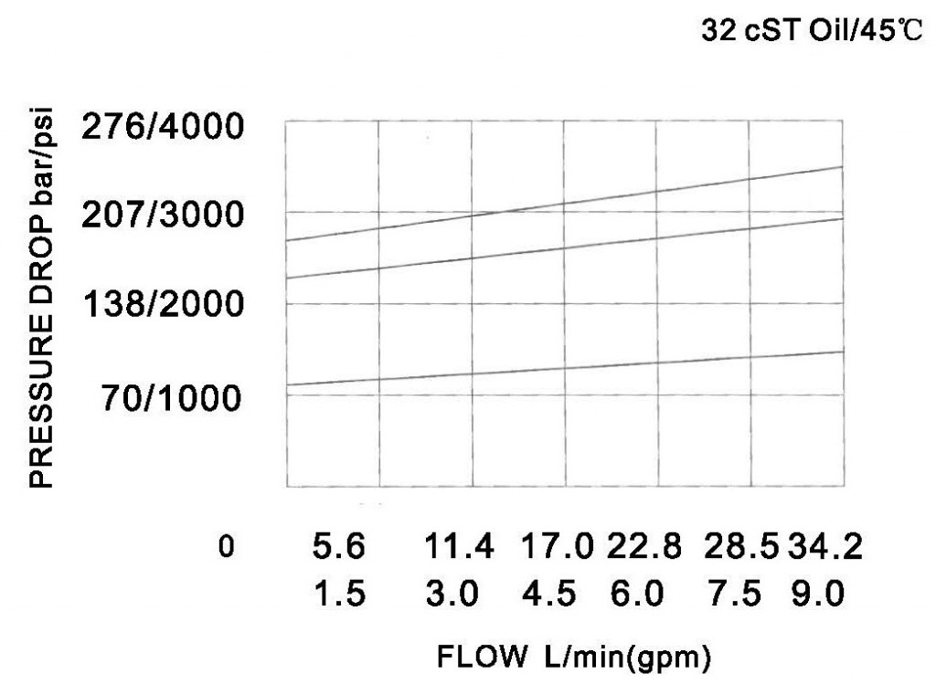 YF-08-03-00 pressure drop-flow curve torkhydraulics