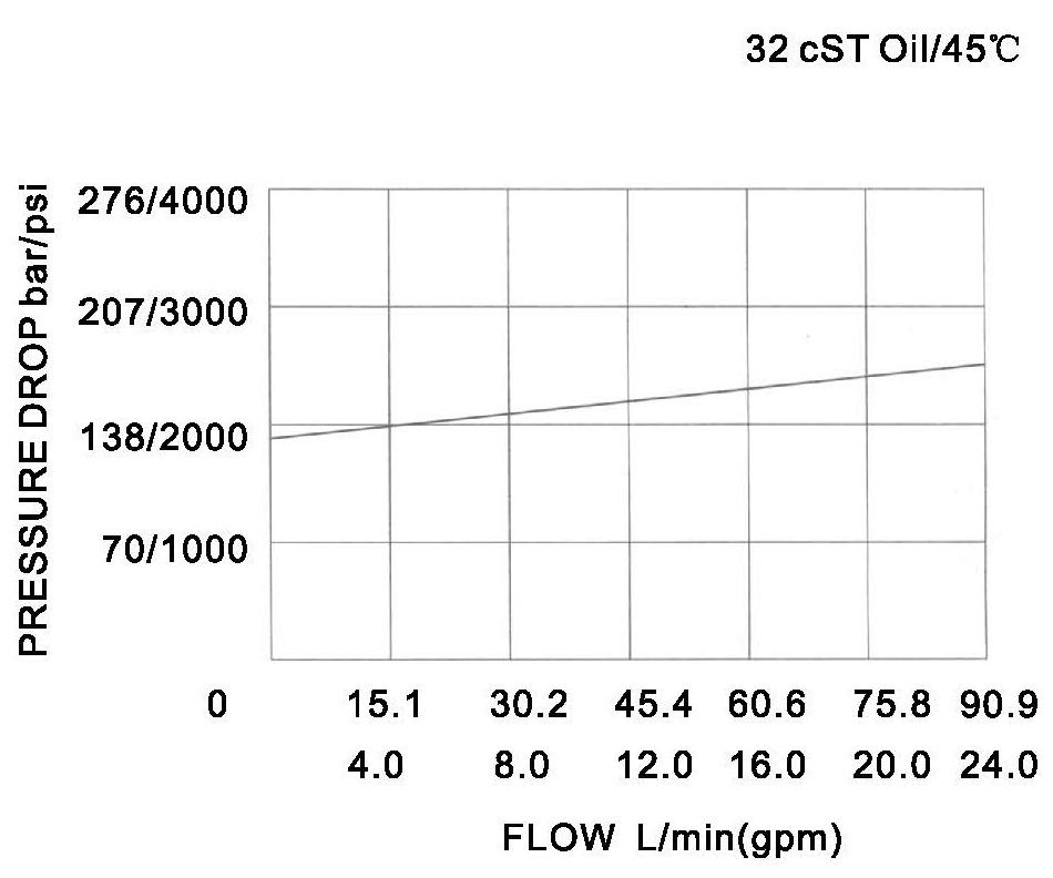 YF-10-00-00 pressure drop-flow curve torkhydraulics