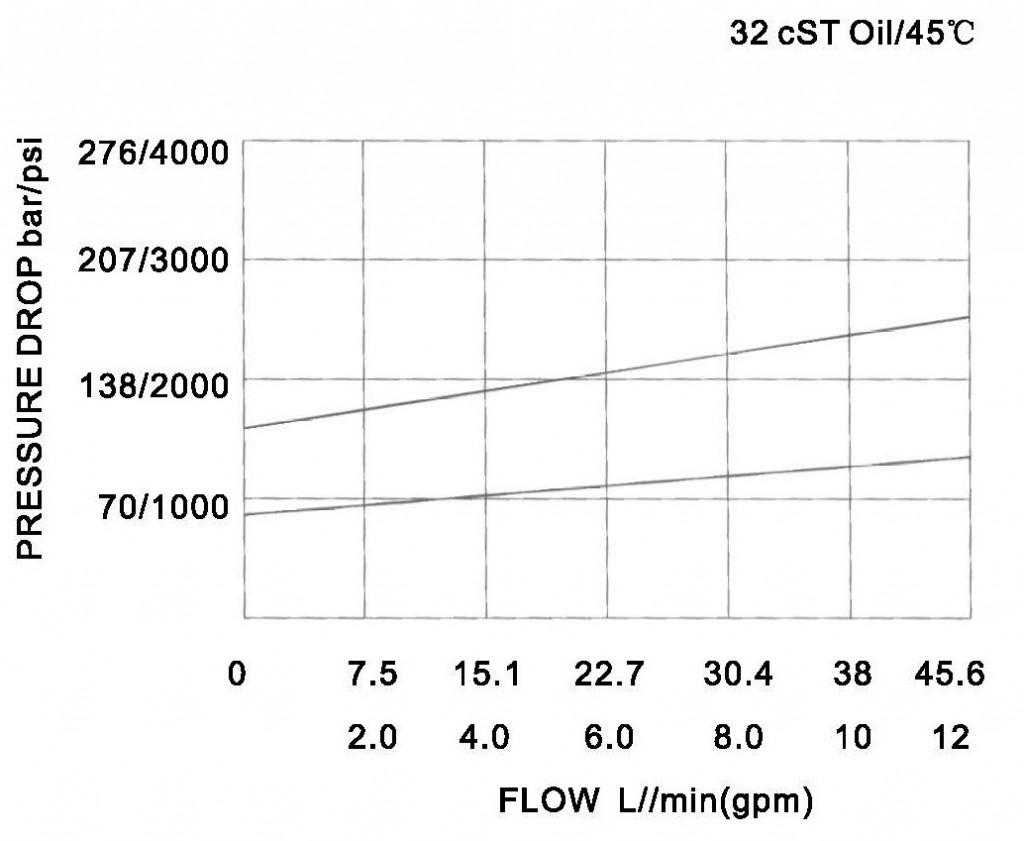 YF-10-01-00 pressure drop-flow curve torkhydraulics